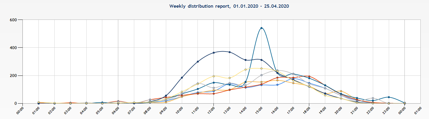 weekly_distribution